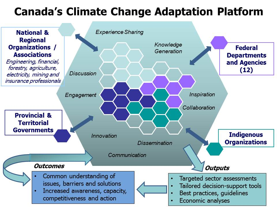 Canada's Climate Change Adaptation Platform
