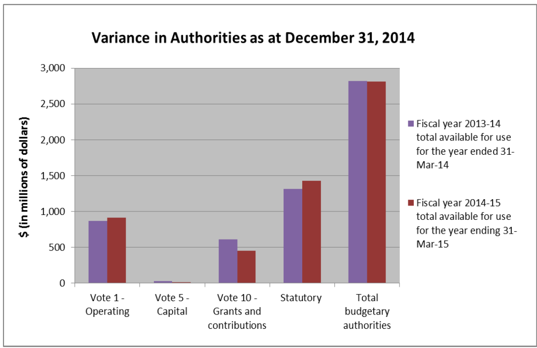 Variances in Authorities as at December 31, 2014
