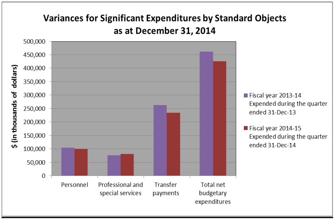 Variances for Significant Expenditures by Standard Objects as at December 31, 2014