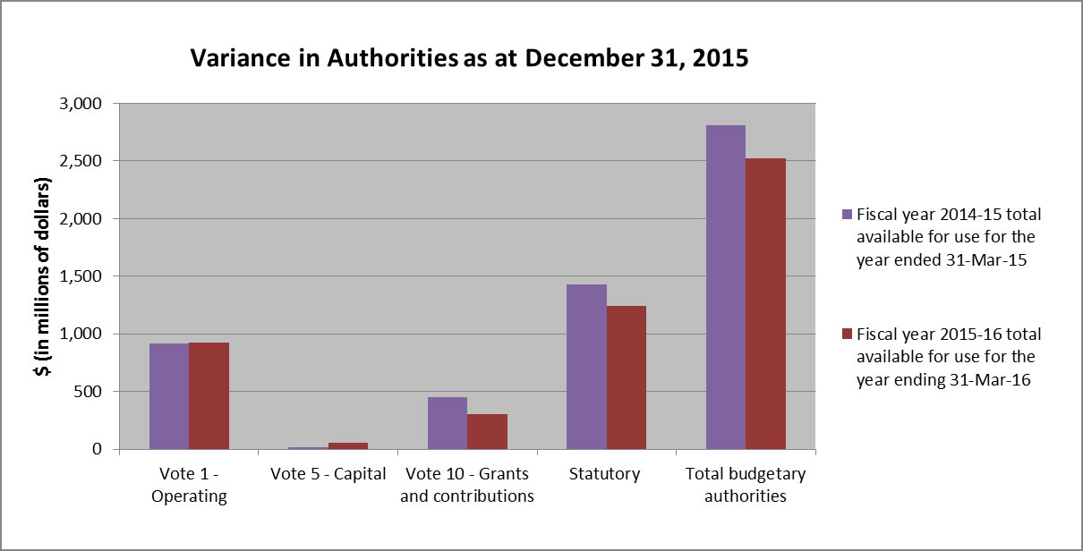 Graph 1 Variances in Authorities