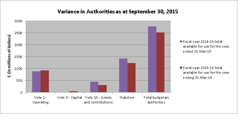 Graph 1 Variances in Authorities as at September 30, 2015