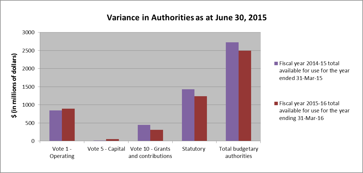 Variances in Authorities as at June 30, 2015