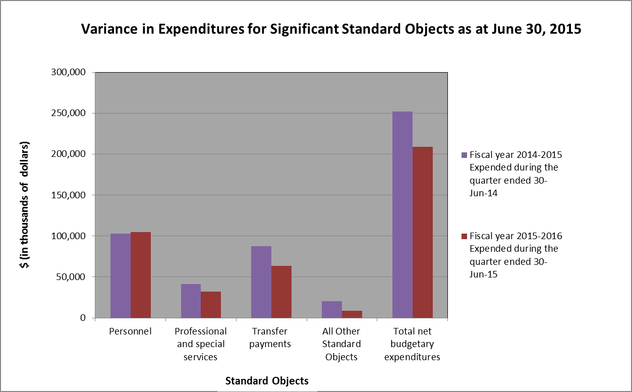 Variances in Expenditures for Significant Standard Objects as at June 30, 2015