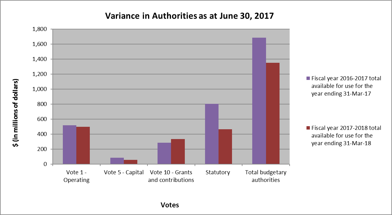 Bar graph showing variance in authorities as at June 30, 2017