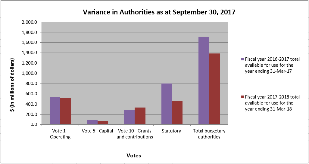 Bar graph showing variance in authorities as at September 30, 2017