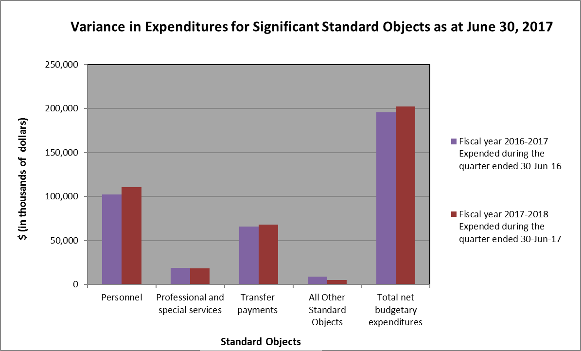 Bar graph showing variance in expenditures as at June 30, 2017