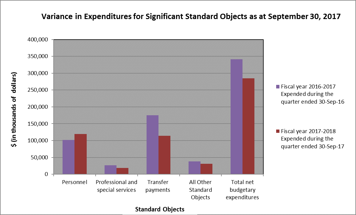 Bar graph showing variance in expenditures as at September 30, 2017