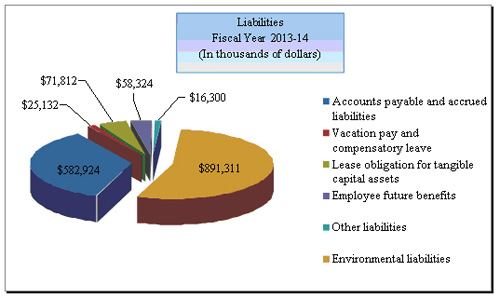 The chart presents NRCan's projected liabilities at the end of 2013-14.