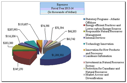 The chart presents  presents NRCan's projected assets at the end of 2013-14.