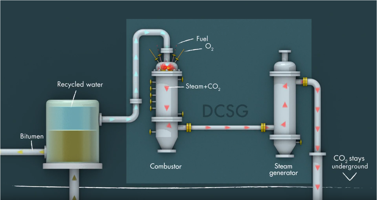 Direct Contact Steam Generation process as detailed in article