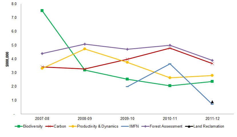 Figure 12 Trends in internal resources by project area, 2007-08 to 2011-12