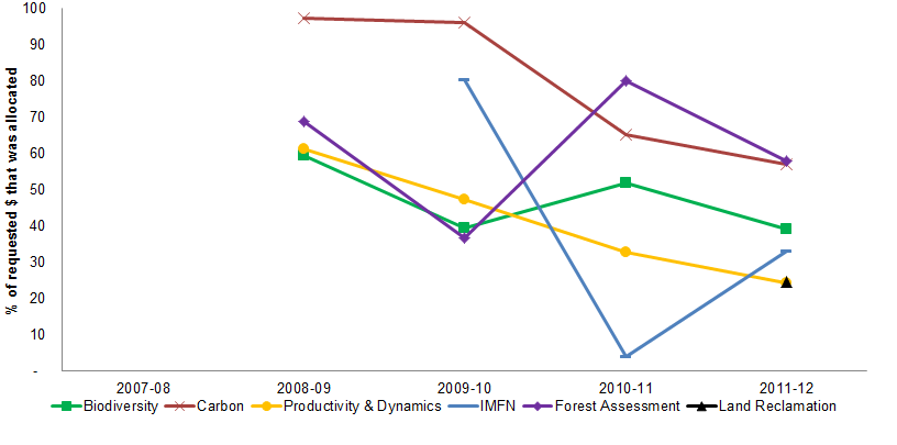 Figure 13 Trends in internal resources allocated as a percentage of funding requested, by project area, 2007-08 to 2011-12