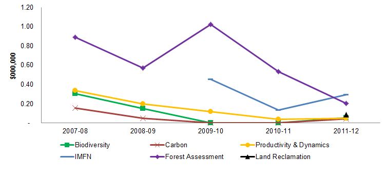 Figure 14 Trends in external financial resources by project area, 2007-08 to 2011-12