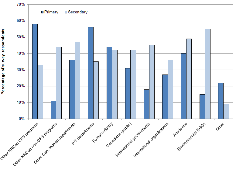 Figure 4 Primary and secondary target audiences for FESA outputs