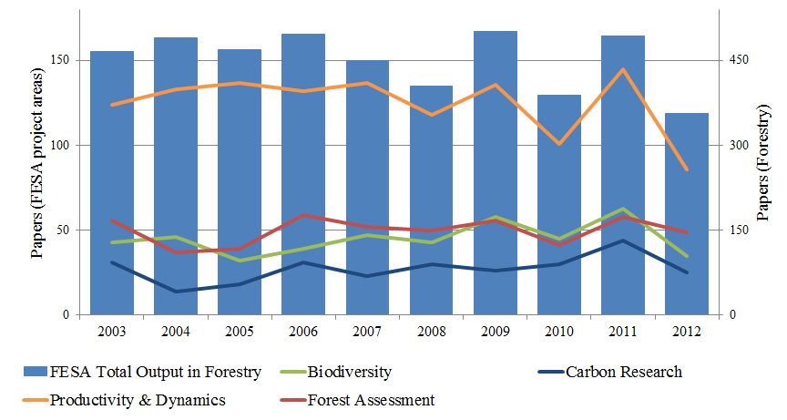 Figure 5 CFS publication output by FESA project area and year, 2003–2012