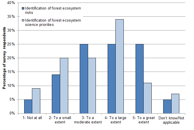 Figure 7 Extent to which FESA components contribute to identifying forest ecosystem risks and science priorities