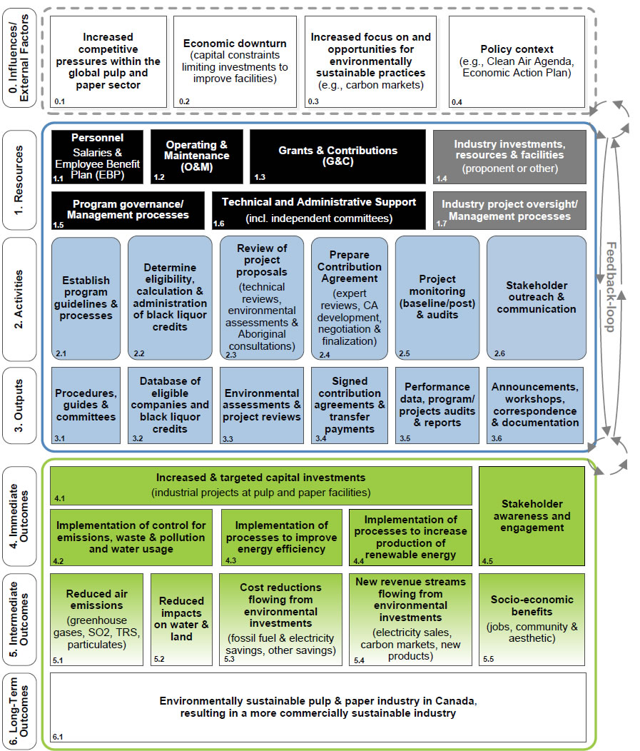 Evaluation Of The Pulp And Paper Green Transformation Program Paa