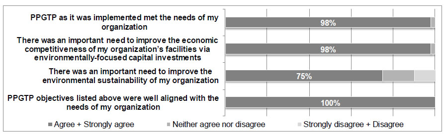 Figure 4 Perception of industry representatives on the extent to which the PPGTP addressed the needs of their organization
