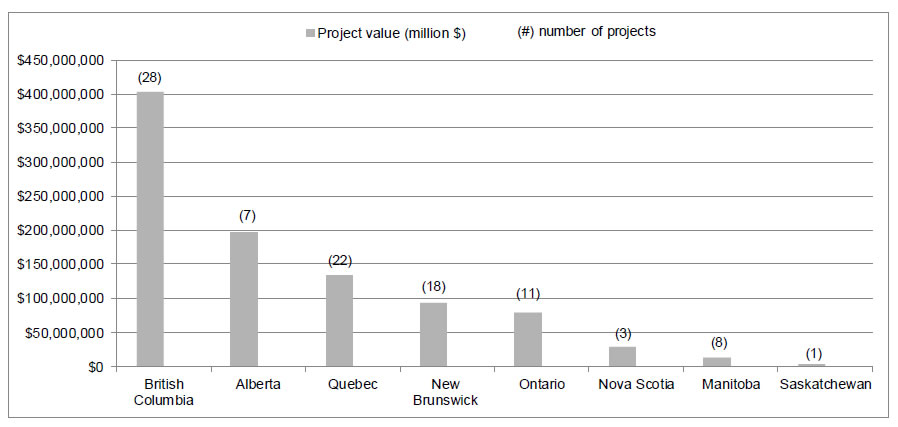 Figure 5 Distribution and value of PPGTP-funded projects