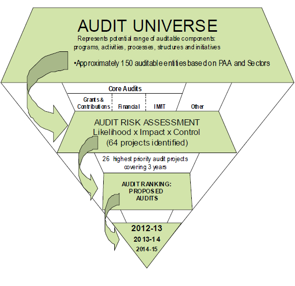 Risk-Based Audit Plan 2012-2015 | Natural Resources Canada