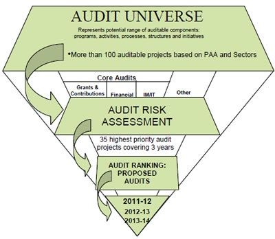 The following diagram highlights the four key phases used in the selection process for the development of a robust risk-based audit plan.
