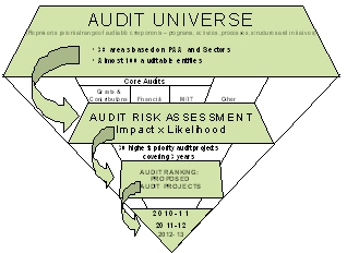 audit risk ann inc Risk assessment questionnaire department/area name: if your department had either an internal audit or was part of the external audit, what kind of.