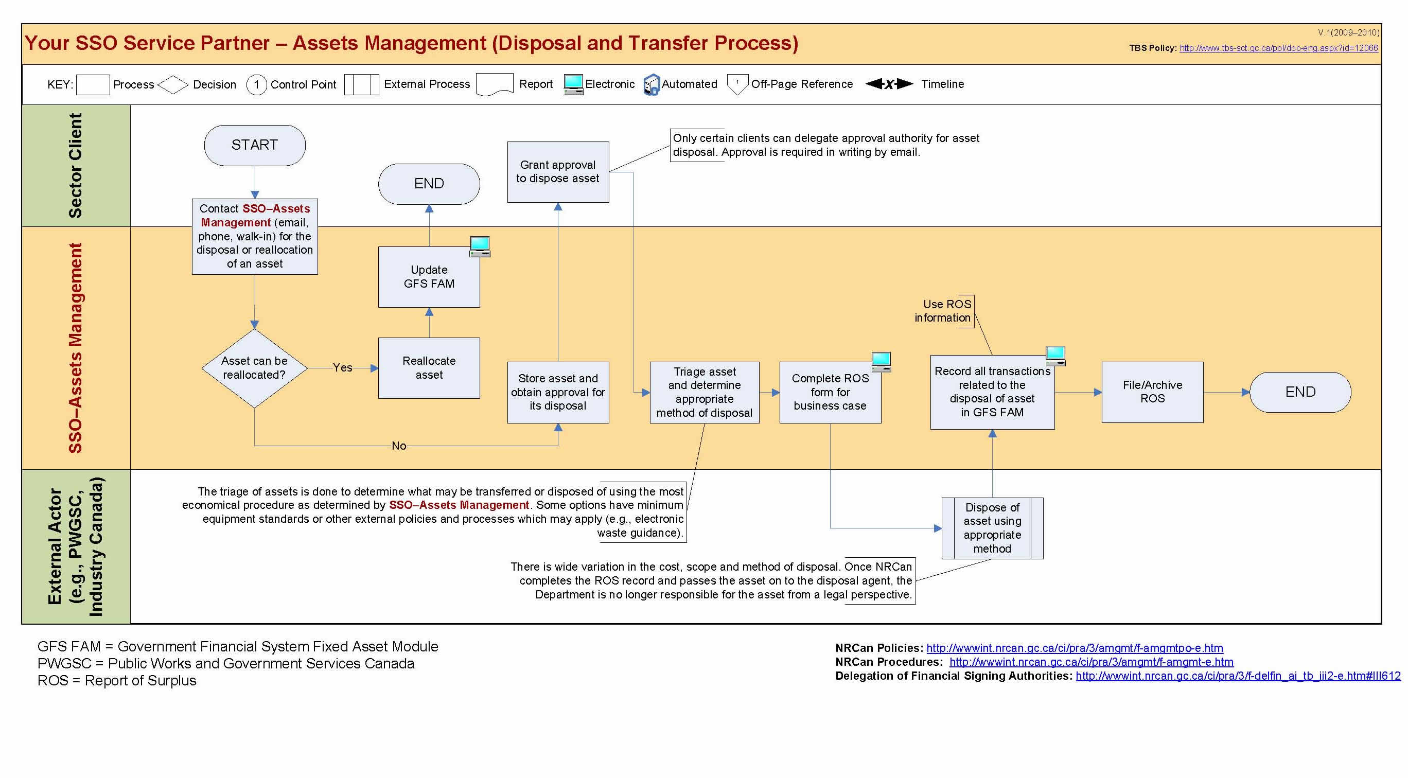 Sample Asset Management Process submited images