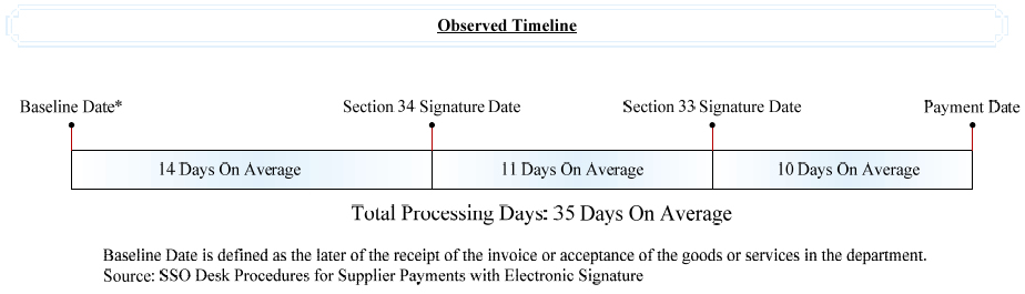 Rent Receipt Template Free Audit Of Accounts Payable Transactions Processed Using Nrcans E  Retainer Invoice Sample with Receipt Template Excel Figure  Observed Timeline For The Random Statistical Sample Of  E Payment Transactions Read Receipts Outlook Pdf
