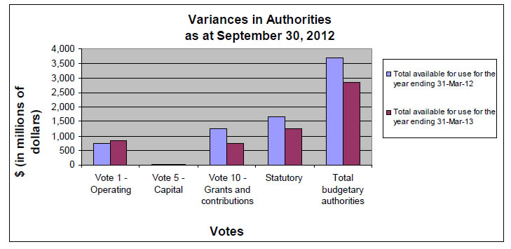 Variances in Authorities as at September 30, 2012