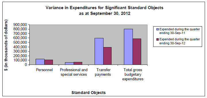 Variance in Expenditures for Significant Standard Objects as at September 30, 2012