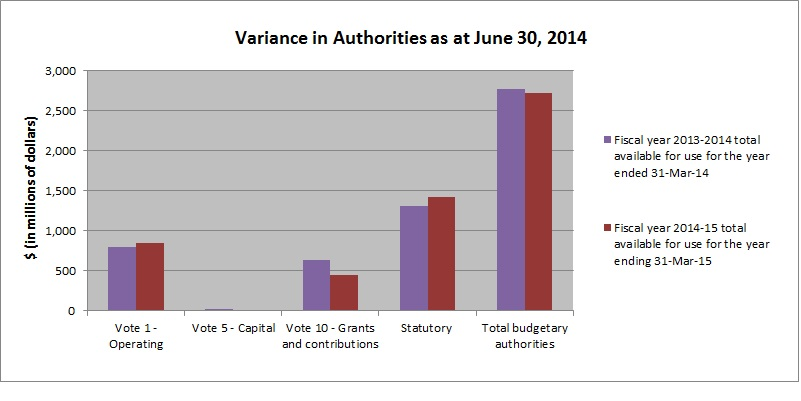 Variances in Authorities as at June 30, 2014