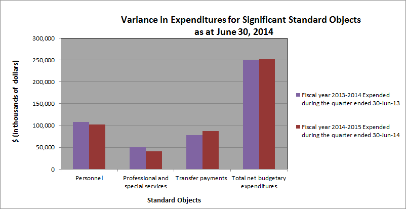 Variance in Expenditures for Significant Standard Objects as at June 30, 2014