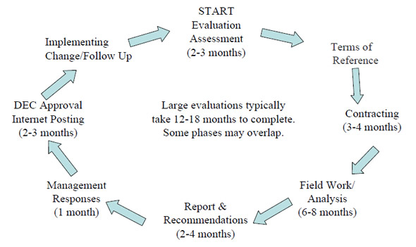 The Cycle for Evaluation Reports