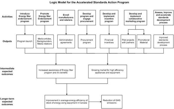 Logic Model for the Accelerated Standards Action Program