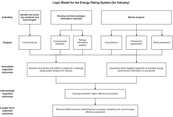 Logic Model for the Energy Rating System (for Industry)