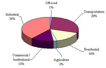 Figure 1: Secondary Energy Use in Canada, by Sector (2007)