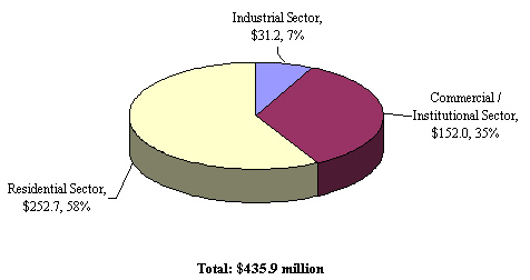 Figure 4: Total Expenditures by Sector, 2004-05 to 2008-09 ($ millions)