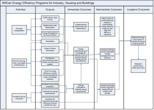 Annex 1:  <em>Industry, Housing and Buildings </em>Sub-sub-Activities Logic Model