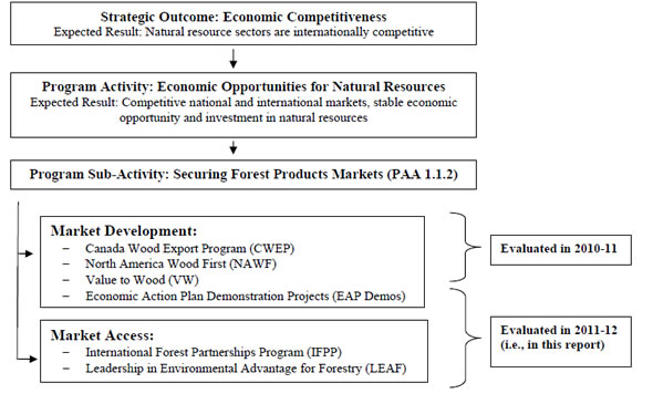 Exhibit 2: Securing Forest Product Markets Sub-Activity in the context of NRCan's PAA