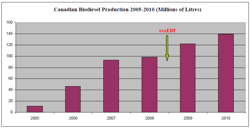 Figure 4: Canadian Biodiesel Production 2005-2010