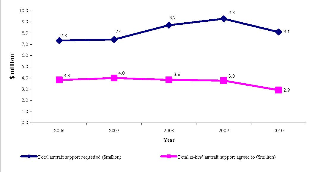 Figure 12 provides an illustration of the total dollar value of aircraft support requested of, and agreed to through in-kind support by the PCSP for each year from 2006 through 2010