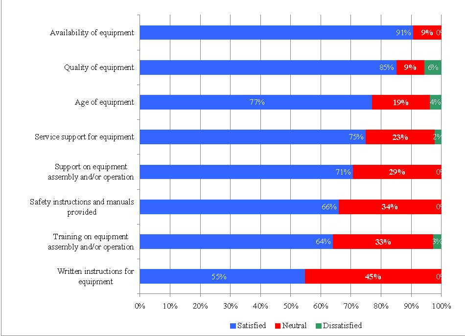 Figure 13 provides an illustration of research satisfaction with equipment provided by the PCSP based on an applicant survey conducted as part of this evaluation