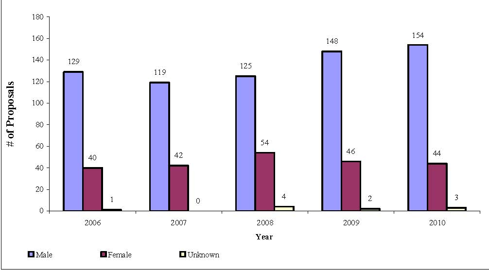 Figure 5 provides an illustration of the number of proposals received by the PCSP broken down by gender for each year from 2006 through 2010
