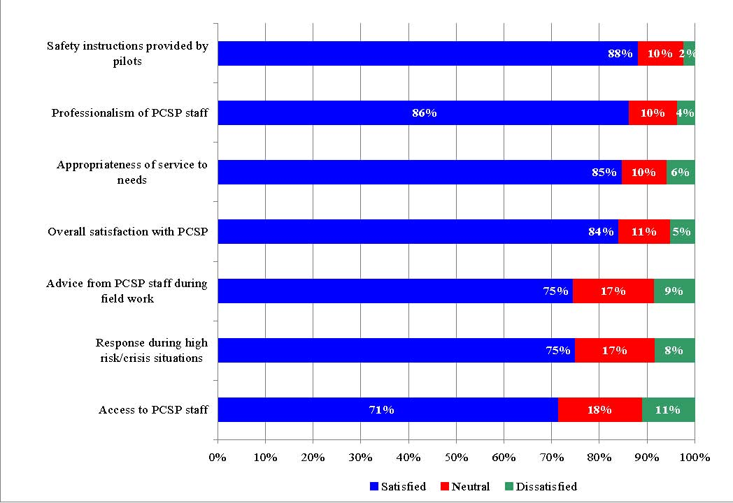 Figure 8 provides an illustration of the level of satisfaction with PCSP services and advice based on an applicant survey conducted as part of this evaluation