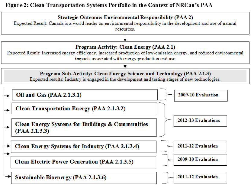 Figure 2: Clean Transportation Systems Portfolio in the Context of NRCan's PAA