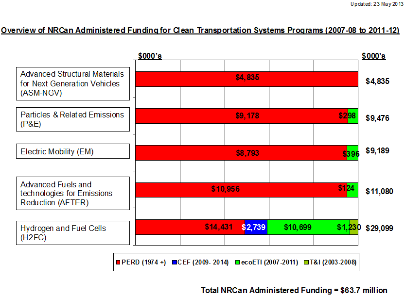 Overview of NRCan Administered Funding for Clean Transportation Systems Programs (2007-08 to 2011-12)