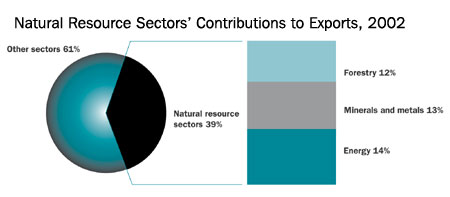 Natural Resource Sectors Contributions to Exports, 2002