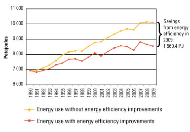 Savings from energy efficiency in 2009: 1560.4 PJ